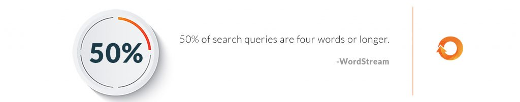 50-percent-of-search-4-words-or-more