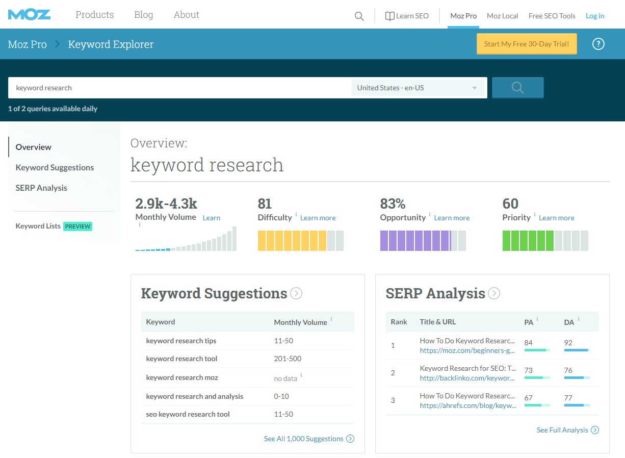 SEO MOZ Keyword Research Dashboard