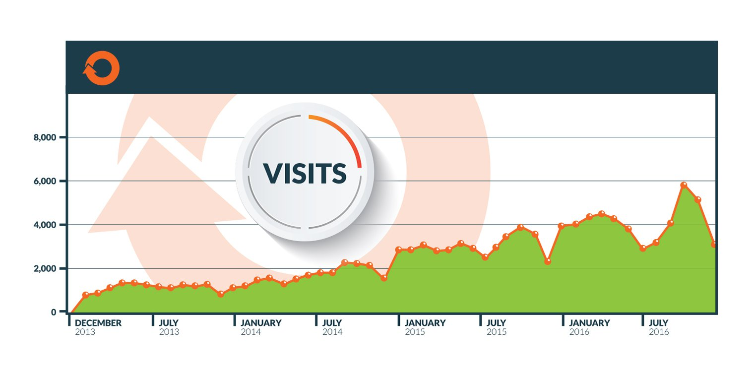 *Organic Traffic from January 1, 2013 to December 31, 2016 *788 visits starting in February 2013 *5,750 Visits by the end of October 2016