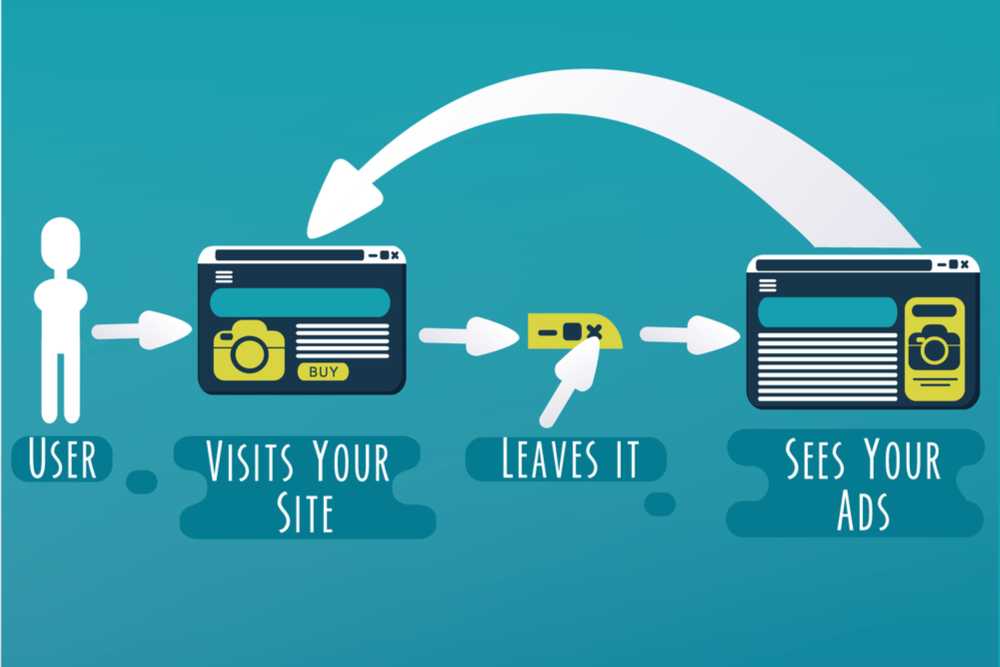 How Does PPC Work? | Farotech PPC