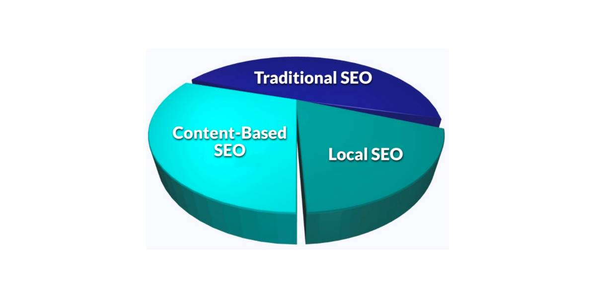 A pie chart shows that a complete SEO strategy has multiple components, including traditional, content-based, and local.