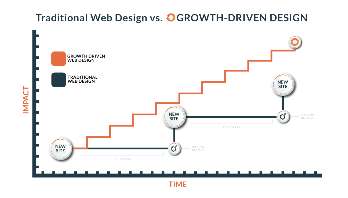 A chart shows the difference between traditional website steps and the more incremental approach of growth-driven design.