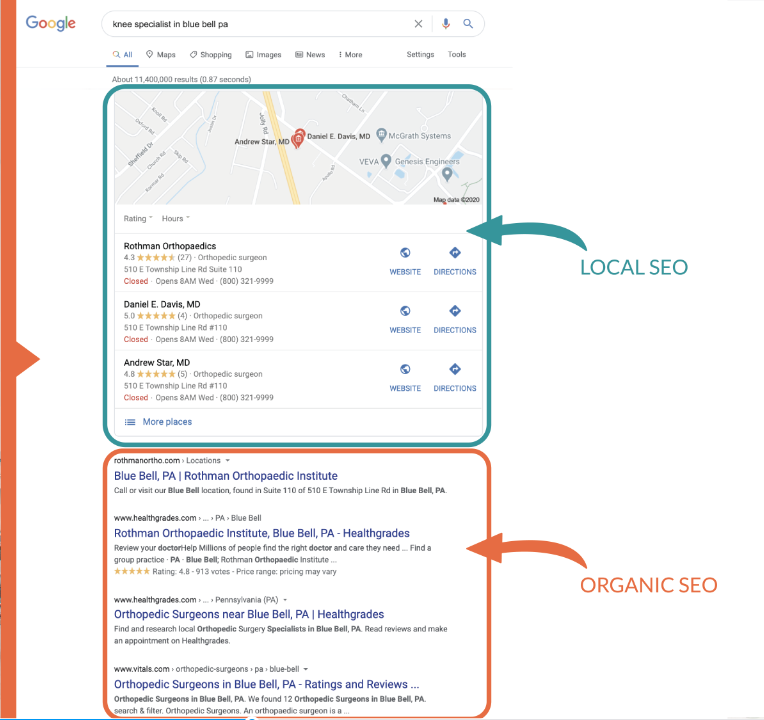 A google search result page shows the difference between local and organic search listings.