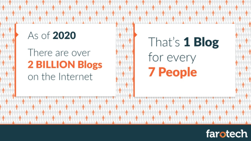 Two white slides on a patterned background explain that there are 2 billion blogs on the internet (1 for every 7 people).