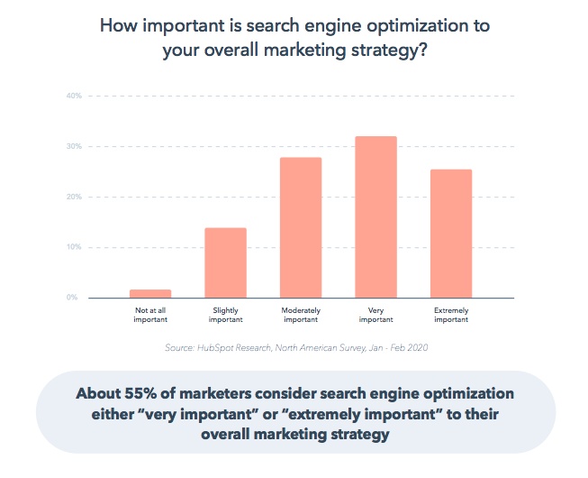 Bar graph shows marketers who reported the level of importance search engine optimization techniques had in their strategy.