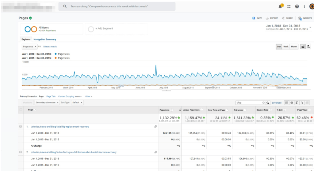 A screenshot of SEO analytics displays results from blog views, new site visits, & overall funds generated by web conversion.