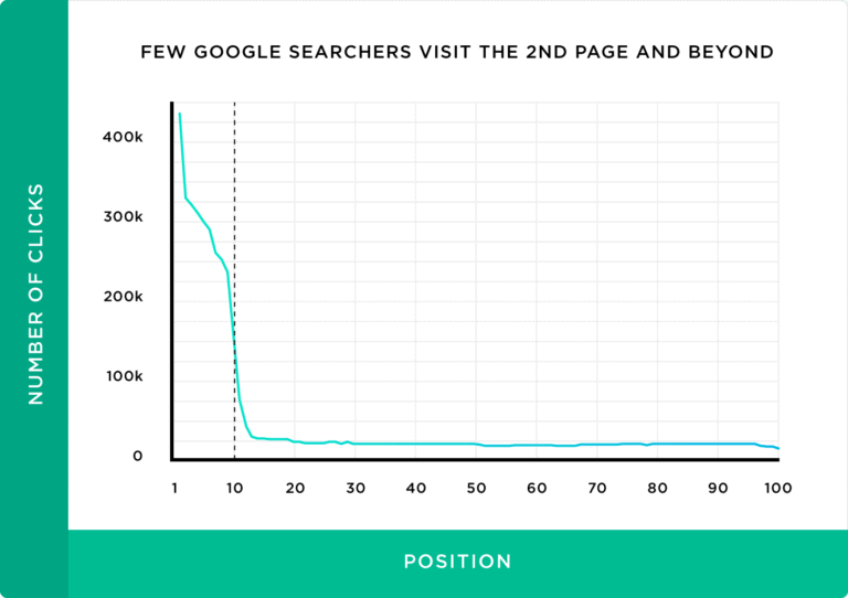 Graph showing the dramatic drop off of clicks that go past the first SERP.